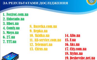 65% интернет-магазинов в Украине регулярно наносят урон репутации торговых марок